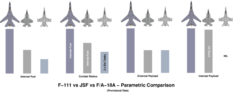 F/A-18A Inadequacy as an F-111 Replacement - Click for more ...