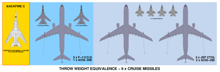 Tu-22M3 vs F-111/A330 vs JSF/A330 - Click for more ...